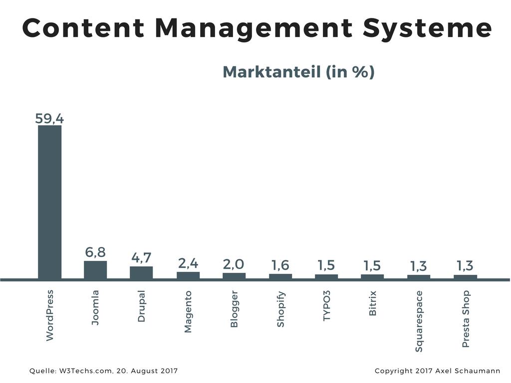 Marktanteile von Content Management Systemene (CMS)