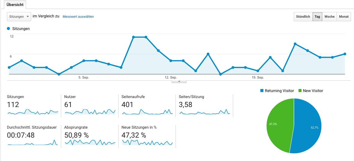 Google Analytics Beispiel