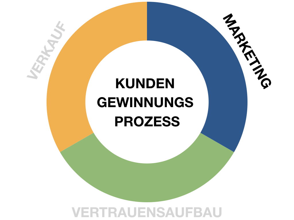 Die Marketingphase des Kundengewinnnungsprogzesses